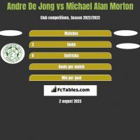 Andre De Jong vs Michael Alan Morton h2h player stats