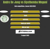 Andre De Jong vs Siyethemba Mnguni h2h player stats