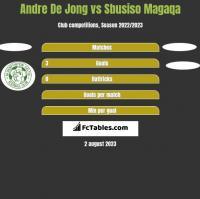 Andre De Jong vs Sbusiso Magaqa h2h player stats