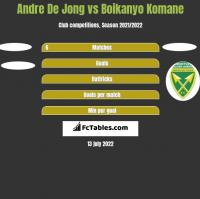 Andre De Jong vs Boikanyo Komane h2h player stats