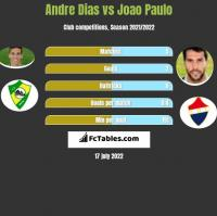 Andre Dias vs Joao Paulo h2h player stats