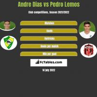 Andre Dias vs Pedro Lemos h2h player stats