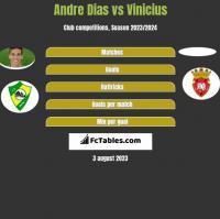 Andre Dias vs Vinicius h2h player stats
