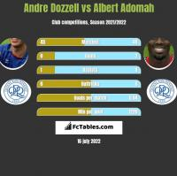 Andre Dozzell vs Albert Adomah h2h player stats