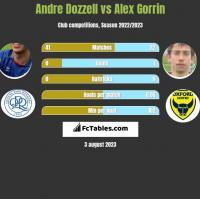 Andre Dozzell vs Alex Gorrin h2h player stats