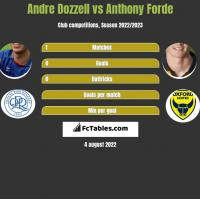 Andre Dozzell vs Anthony Forde h2h player stats