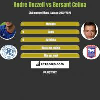 Andre Dozzell vs Bersant Celina h2h player stats