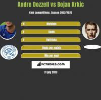 Andre Dozzell vs Bojan Krkic h2h player stats