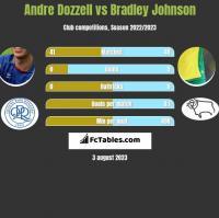 Andre Dozzell vs Bradley Johnson h2h player stats