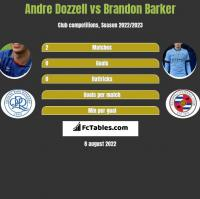 Andre Dozzell vs Brandon Barker h2h player stats