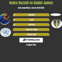 Andre Dozzell vs Daniel James h2h player stats