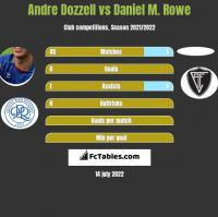 Andre Dozzell vs Daniel M. Rowe h2h player stats