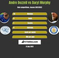 Andre Dozzell vs Daryl Murphy h2h player stats