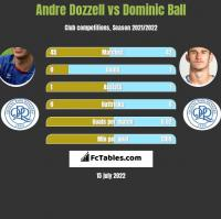 Andre Dozzell vs Dominic Ball h2h player stats