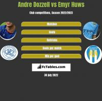 Andre Dozzell vs Emyr Huws h2h player stats