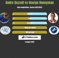 Andre Dozzell vs George Honeyman h2h player stats