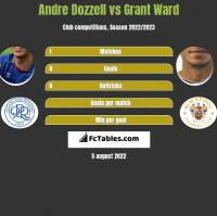 Andre Dozzell vs Grant Ward h2h player stats