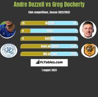 Andre Dozzell vs Greg Docherty h2h player stats