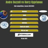 Andre Dozzell vs Harry Kyprianou h2h player stats