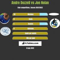 Andre Dozzell vs Jon Nolan h2h player stats