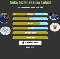 Andre Dozzell vs Luke Garbutt h2h player stats