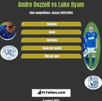 Andre Dozzell vs Luke Hyam h2h player stats