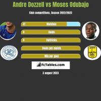 Andre Dozzell vs Moses Odubajo h2h player stats