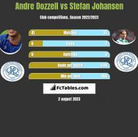 Andre Dozzell vs Stefan Johansen h2h player stats