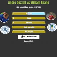 Andre Dozzell vs William Keane h2h player stats