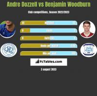 Andre Dozzell vs Benjamin Woodburn h2h player stats