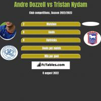 Andre Dozzell vs Tristan Nydam h2h player stats