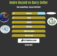 Andre Dozzell vs Barry Cotter h2h player stats