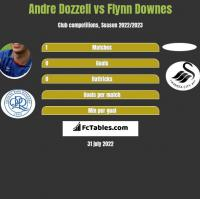 Andre Dozzell vs Flynn Downes h2h player stats
