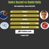 Andre Dozzell vs Daniel Batty h2h player stats
