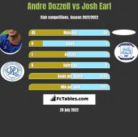 Andre Dozzell vs Josh Earl h2h player stats