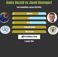 Andre Dozzell vs Jacob Davenport h2h player stats