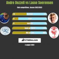 Andre Dozzell vs Lasse Soerensen h2h player stats