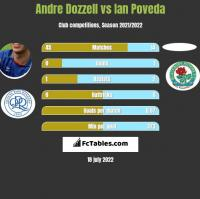 Andre Dozzell vs Ian Poveda h2h player stats