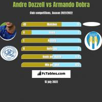 Andre Dozzell vs Armando Dobra h2h player stats