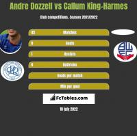 Andre Dozzell vs Callum King-Harmes h2h player stats