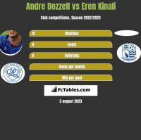Andre Dozzell vs Eren Kinali h2h player stats