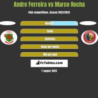 Andre Ferreira vs Marco Rocha h2h player stats