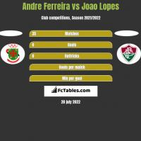 Andre Ferreira vs Joao Lopes h2h player stats