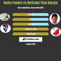 Andre Fontes vs Bertrand Yves Baraye h2h player stats