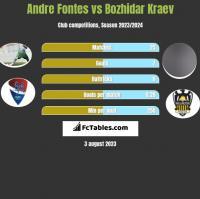 Andre Fontes vs Bozhidar Kraev h2h player stats