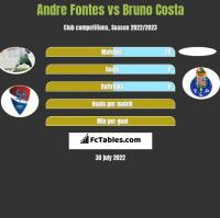 Andre Fontes vs Bruno Costa h2h player stats