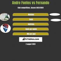 Andre Fontes vs Fernando h2h player stats