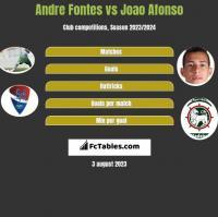 Andre Fontes vs Joao Afonso h2h player stats