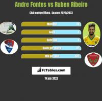 Andre Fontes vs Ruben Ribeiro h2h player stats