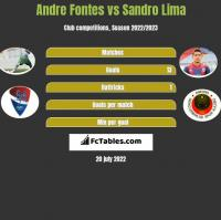 Andre Fontes vs Sandro Lima h2h player stats
